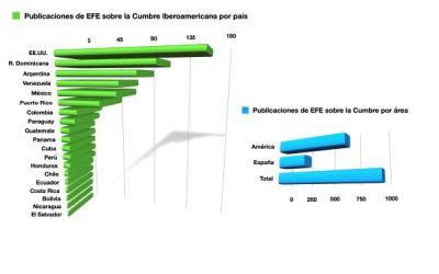 Éxito de publicaciones de EFE con la Cumbre Iberoamericana y los Premios Rey de España